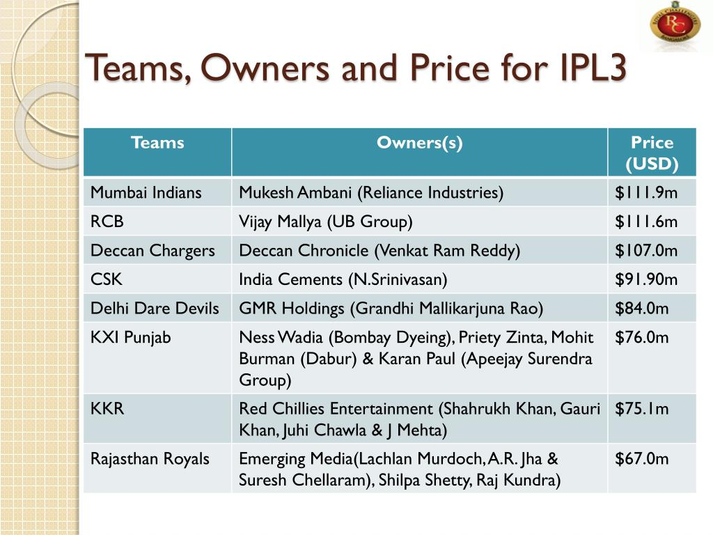 Teams, Owners and Price for IPL3