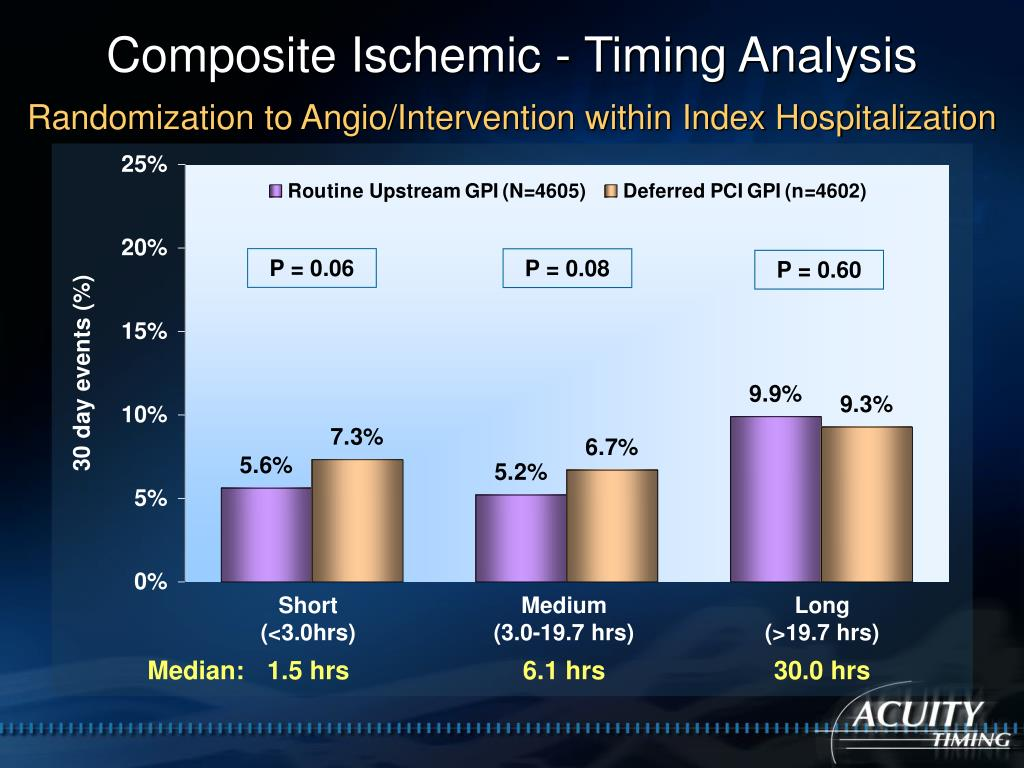 Composite Ischemic - Timing Analysis