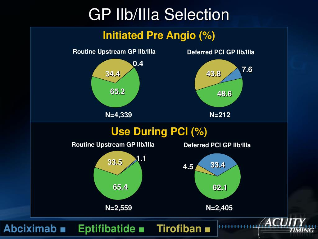 Use During PCI (%)