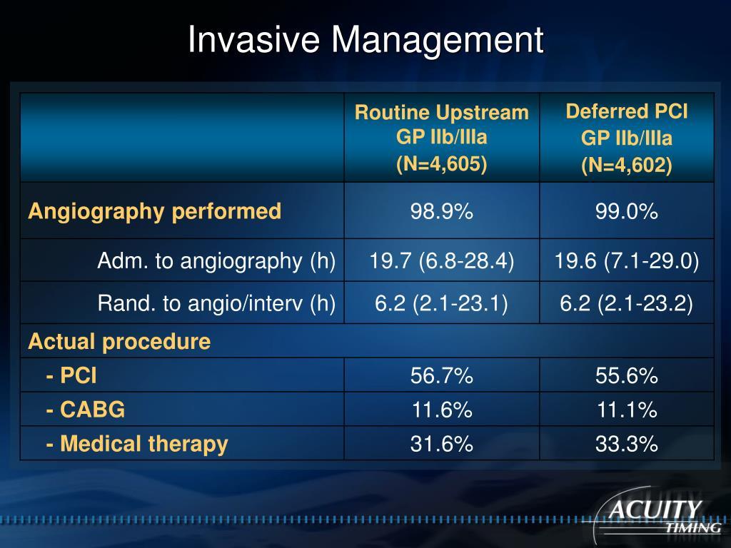 Invasive Management