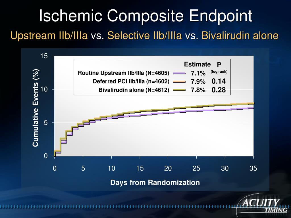 Ischemic Composite Endpoint