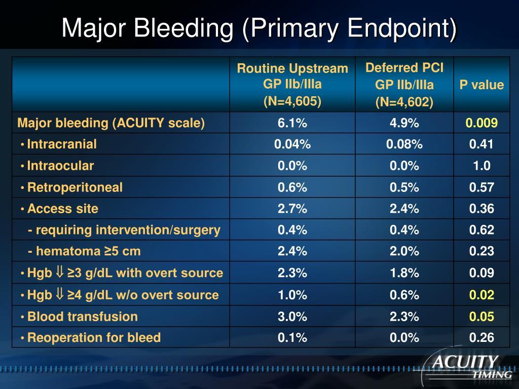 Major Bleeding (Primary Endpoint)