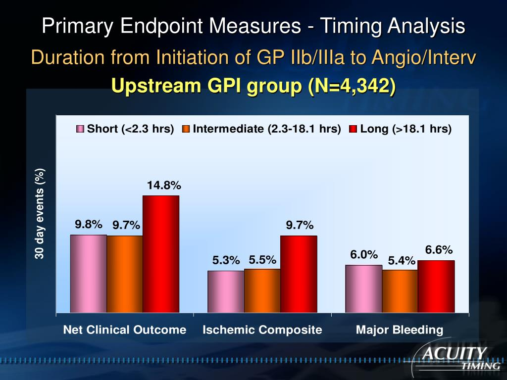 Primary Endpoint Measures - Timing Analysis