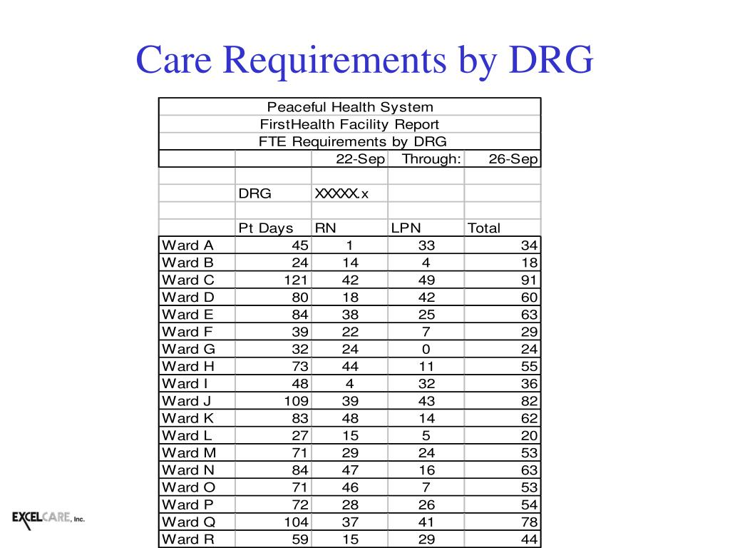 Care Requirements by DRG