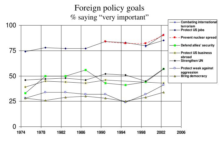 Foreign policy goals saying very important