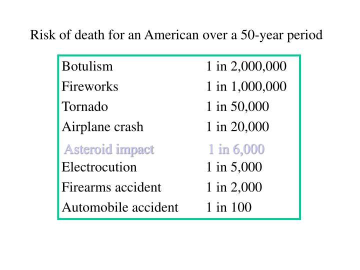 Risk of death for an American over a 50-year period