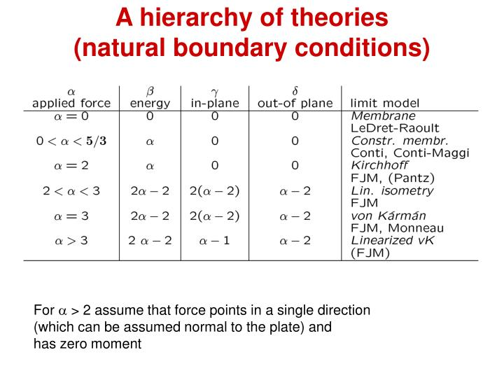 A hierarchy of theories