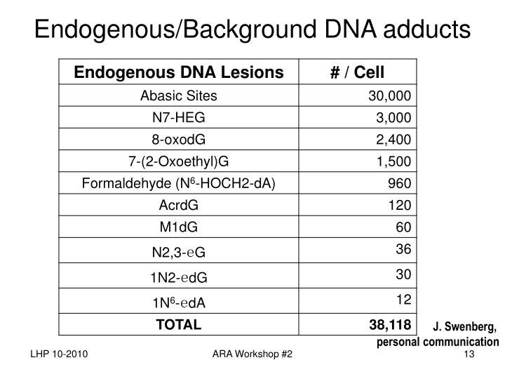 Endogenous/Background DNA adducts