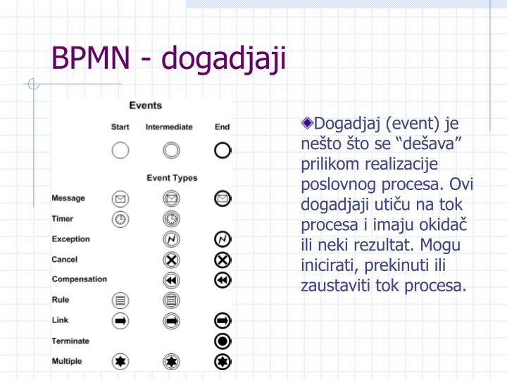 BPMN - dogadjaji