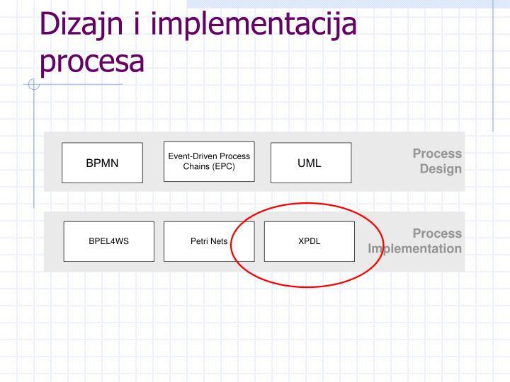 Dizajn i implementacija procesa