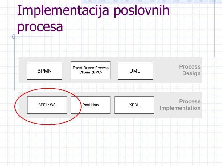 Implementacija poslovnih procesa