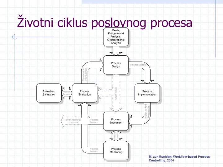 Životni ciklus poslovnog procesa