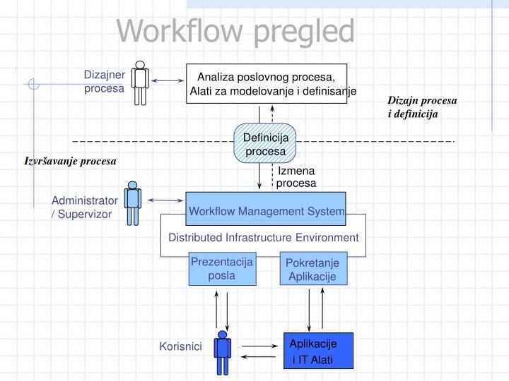 Analiza poslovnog procesa