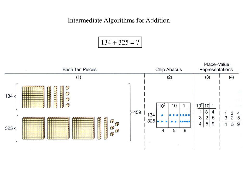 Intermediate Algorithms for Addition