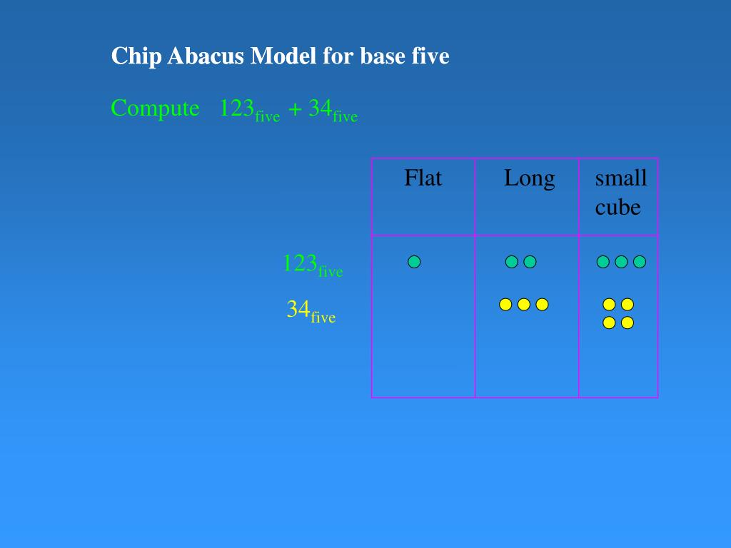 Chip Abacus Model