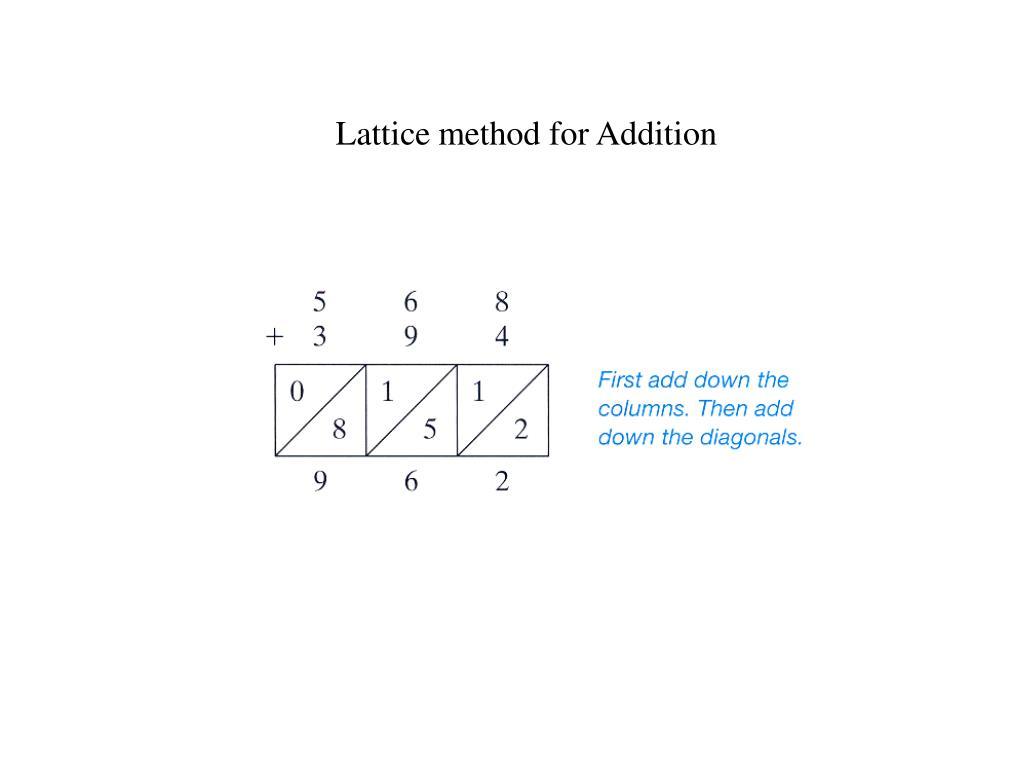 Lattice method for Addition