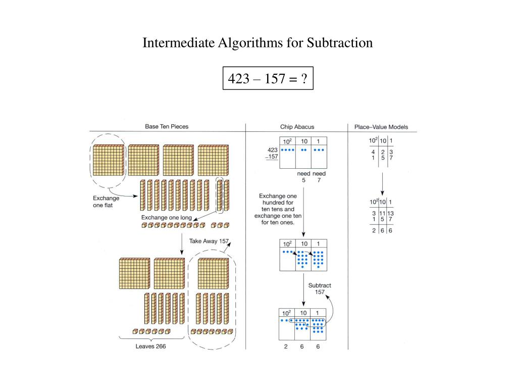 Intermediate Algorithms for Subtraction