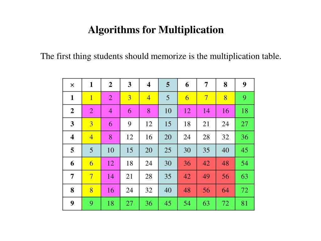 Algorithms for Multiplication