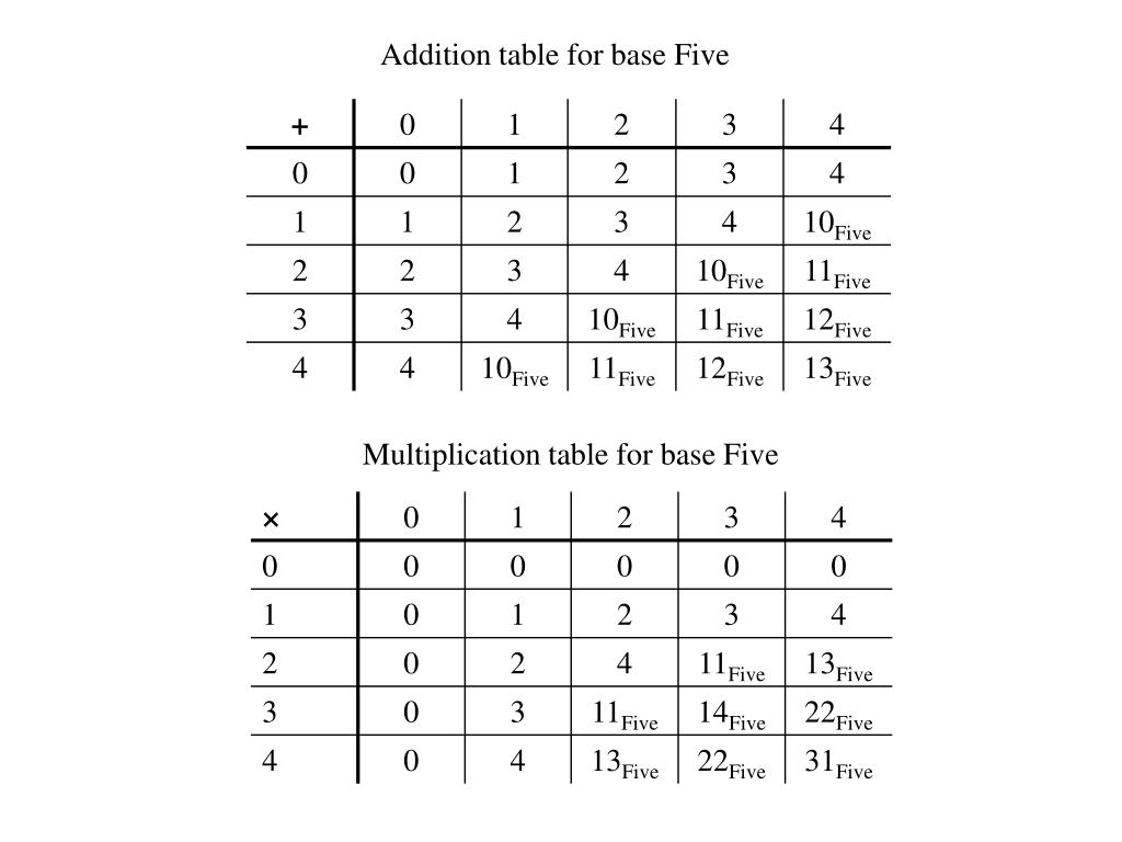 Addition table for base Five