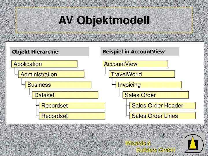 AV Objektmodell