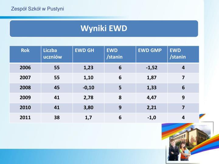 Wyniki EWD