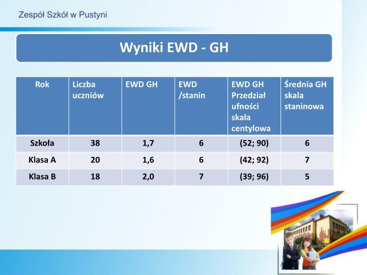 Wyniki EWD - GH
