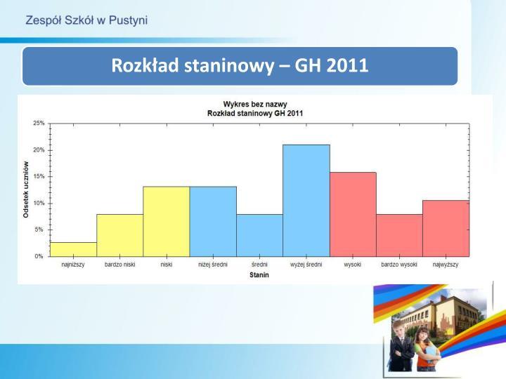 Rozkład staninowy – GH 2011