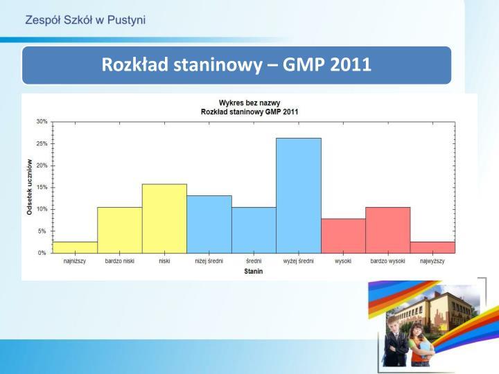 Rozkład staninowy – GMP 2011