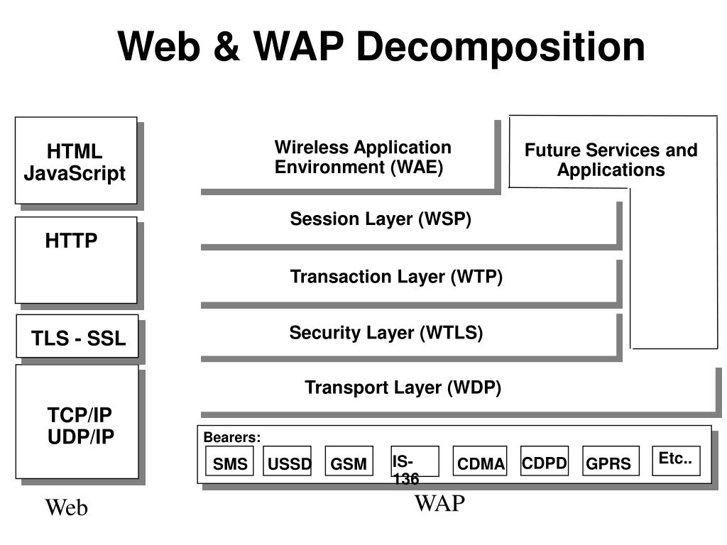 Transaction Layer (WTP)