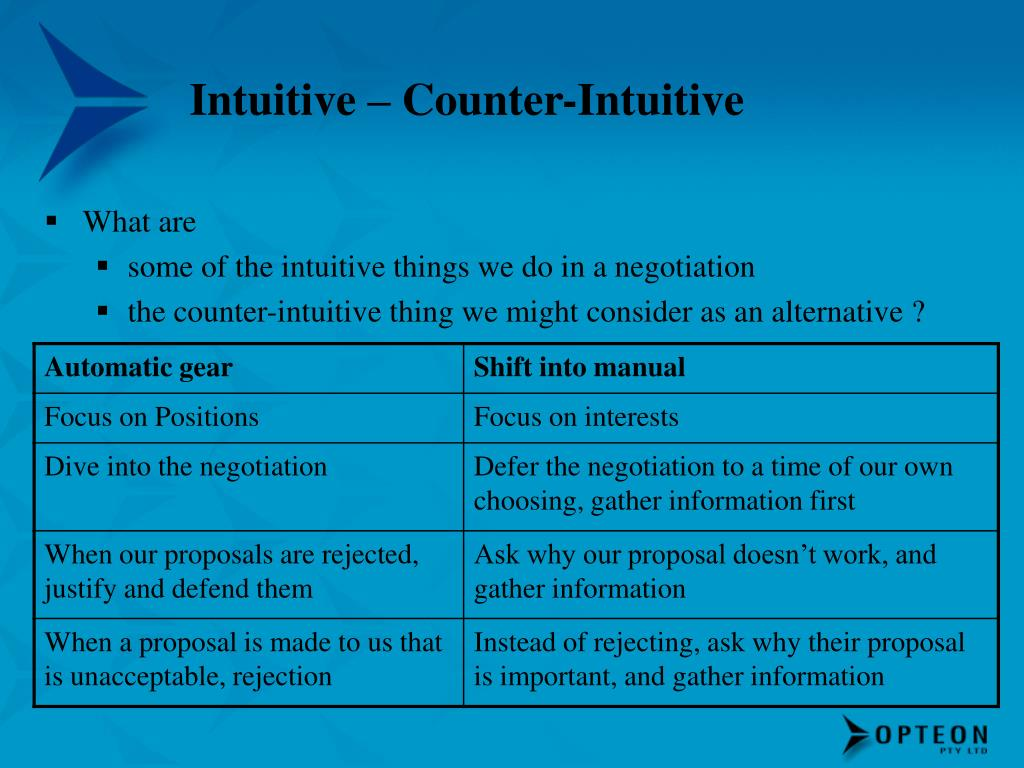Intuitive – Counter-Intuitive