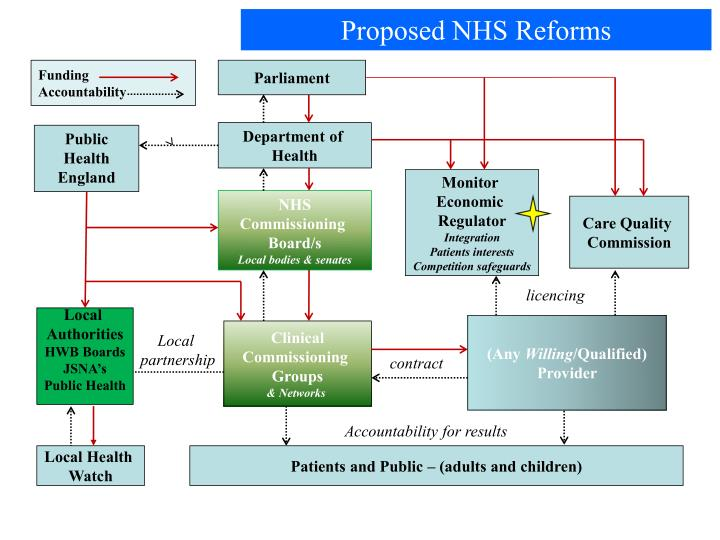 Proposed NHS Reforms