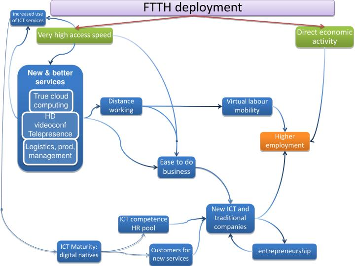 FTTH deployment