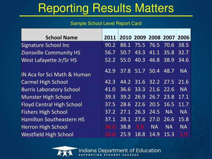 Reporting Results Matters