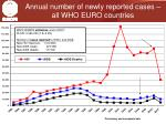 annual number of newly reported cases all who euro countries