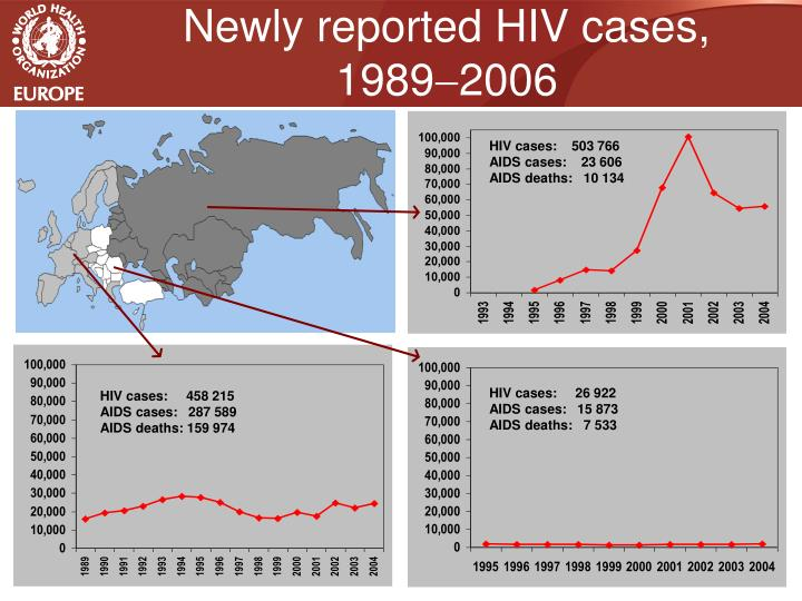 Newly reported HIV cases, 1989