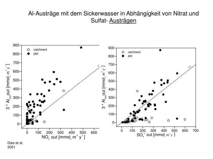 Al-Austräge mit dem Sickerwasser in Abhängigkeit von Nitrat und Sulfat-