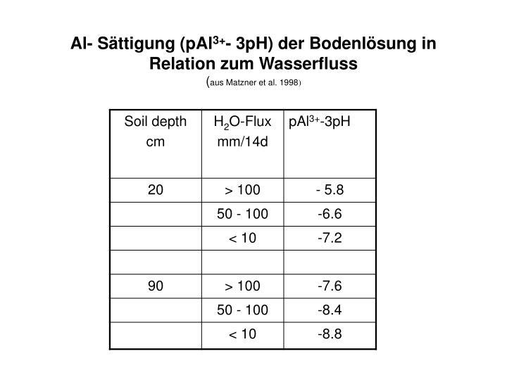 Al- Sättigung (pAl