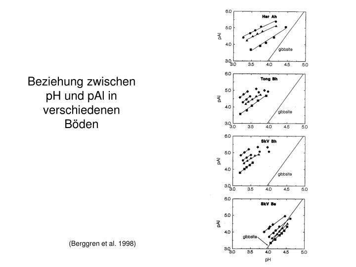 Beziehung zwischen pH und pAl in verschiedenen Böden