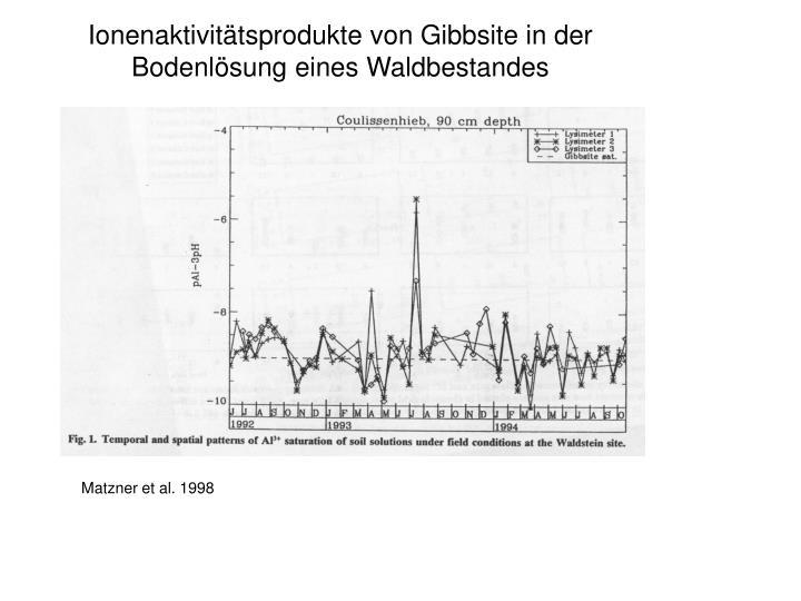 Ionenaktivitätsprodukte von Gibbsite in der Bodenlösung eines Waldbestandes