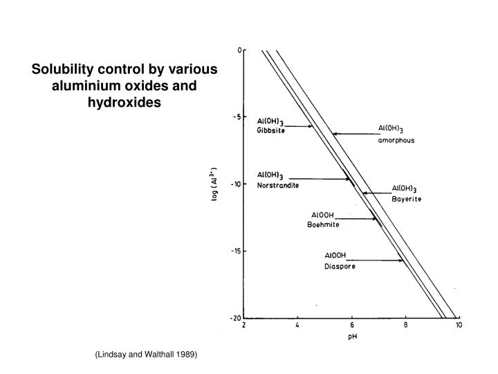 Solubility control by various aluminium oxides and hydroxides