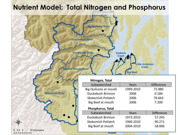 Nutrient Model:  Total Nitrogen and Phosphorus