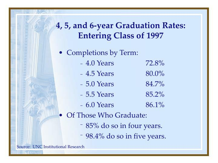 4, 5, and 6-year Graduation Rates: