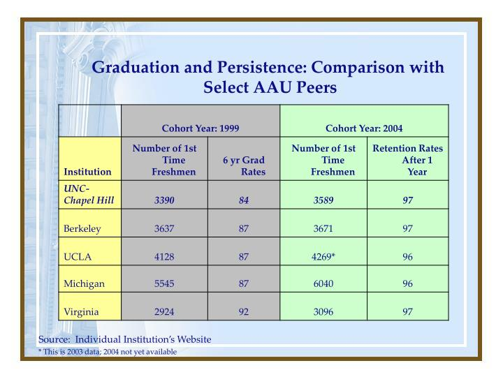 Graduation and Persistence: Comparison with