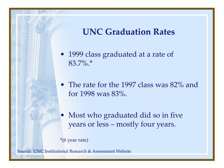 UNC Graduation Rates