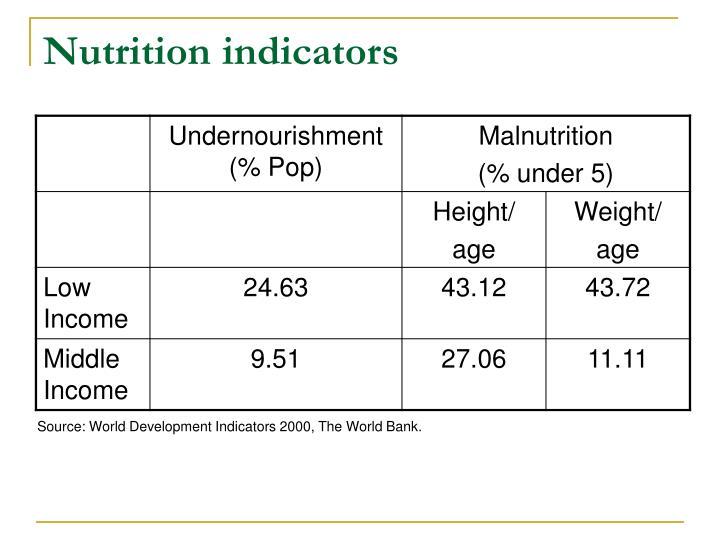 Nutrition indicators