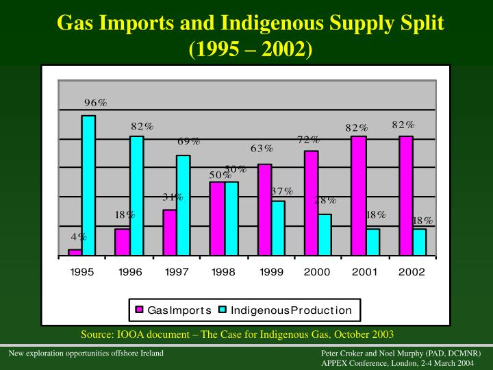 Gas Imports and Indigenous Supply Split (1995 – 2002)