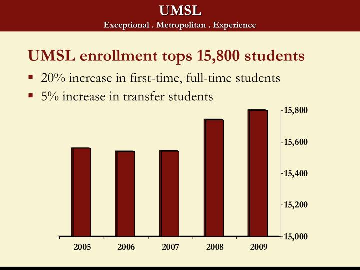 UMSL enrollment tops 15,800 students