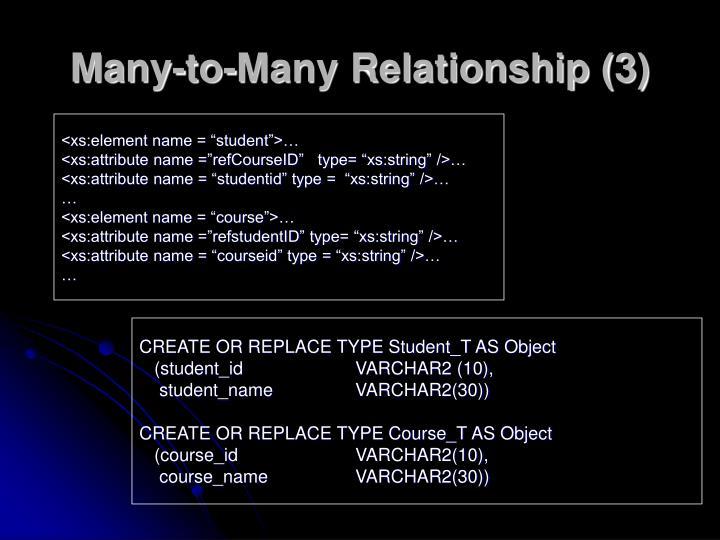 Many-to-Many Relationship (3)