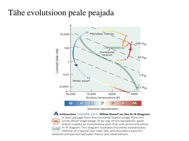 Tähe evolutsioon peale peajada