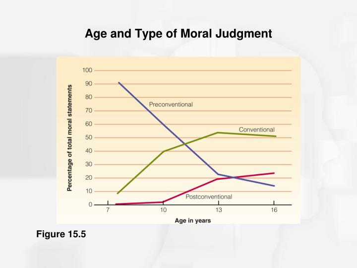 Age and Type of Moral Judgment